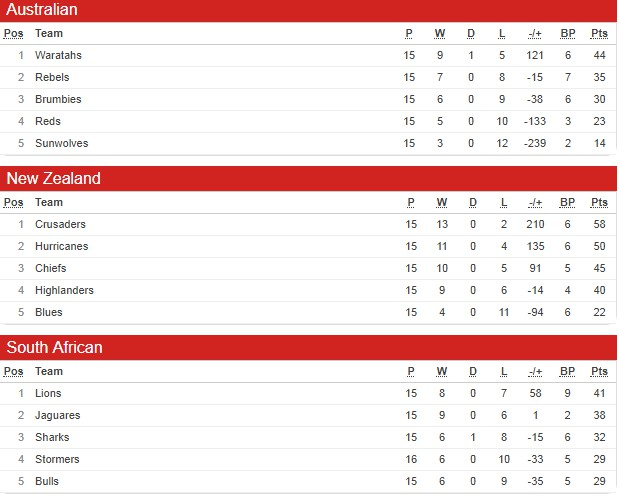 Super Rugby Table After Round 18