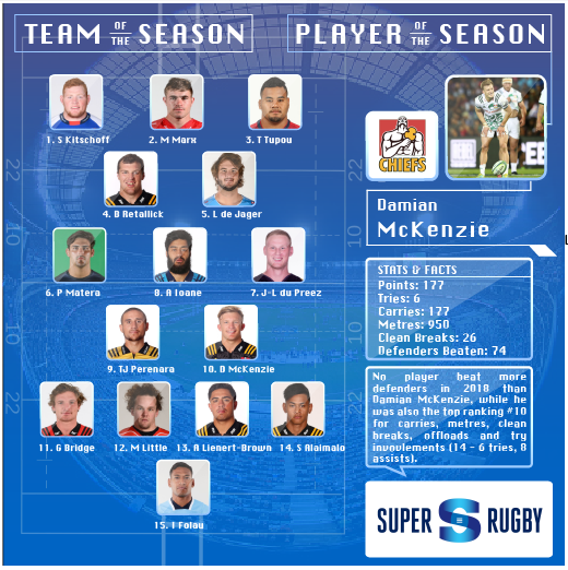 SR Team of the Season 2018